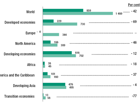 UNCTAD: Global FDI fell 42% in 2020 - New Investment Trends Monitor Released