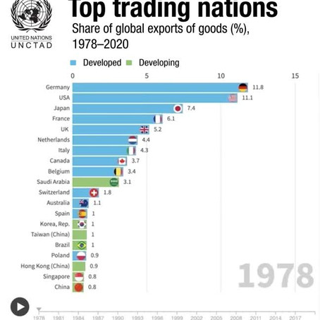 Evolution of the world's 25 top trading nations - UNCTAD
