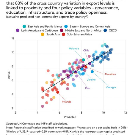 How Countries Can Diversify Their Exports - IMF