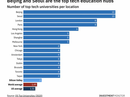 Will there ever be another Silicon Valley? Asia-Pacific now plays home to 30% of top tech ecosystems