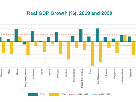 Economic Growth in the APEC Region Better than Expected; Uncertainty Remains