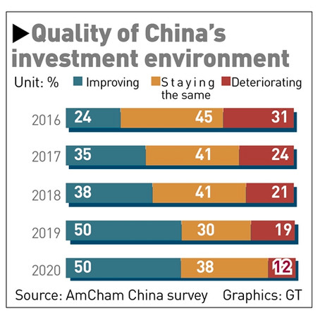 US-China: AmCham China Survey Shows US Firms Optimistic About Market Growth