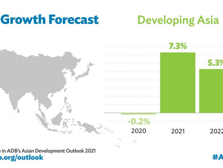 Asian Development Bank: Developing Asia to Grow 7.3% in 2021 Even as COVID Lingers