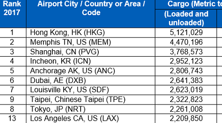 Top 20 Air Cargo Hubs: LA and Doha surge up the cargo field