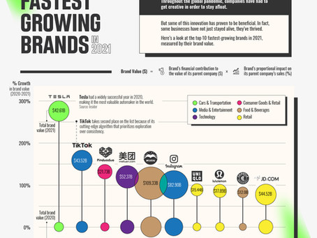The World's Fastest Growing Brands in 2021