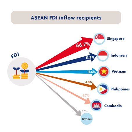 Top foreign direct investment trends in Southeast Asia