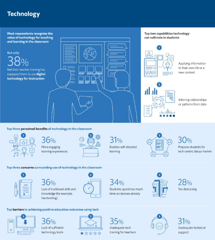 Microsoft's infographic on the impact of technology on education
