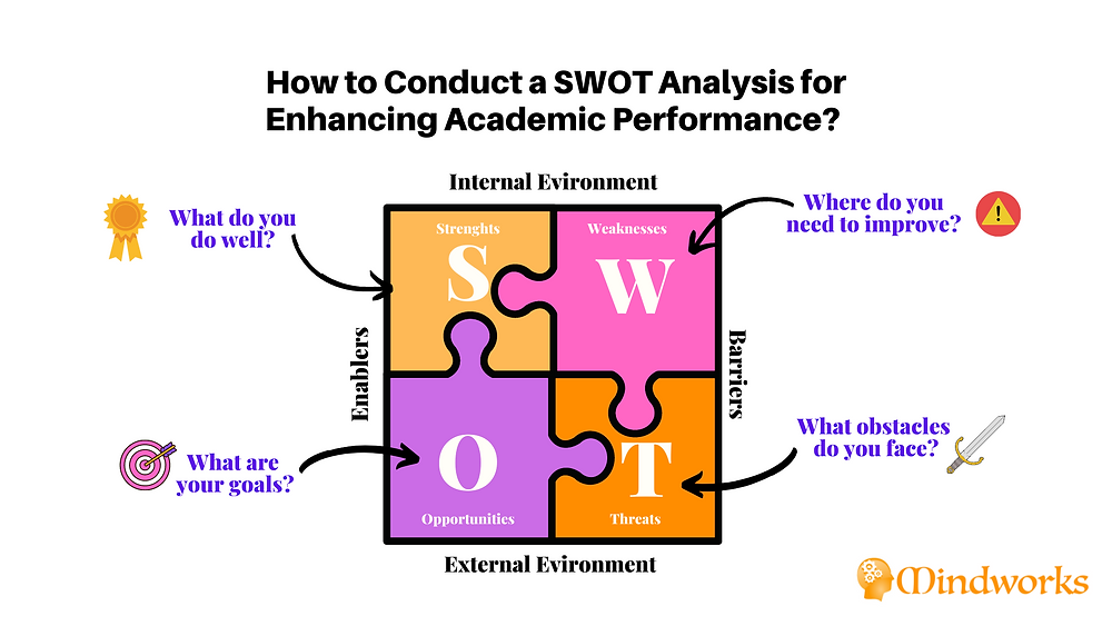 SWOT Analysis for boosting academic performance