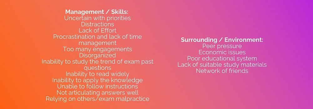 factors which can serve as weaknesses that hinder academic achievement
