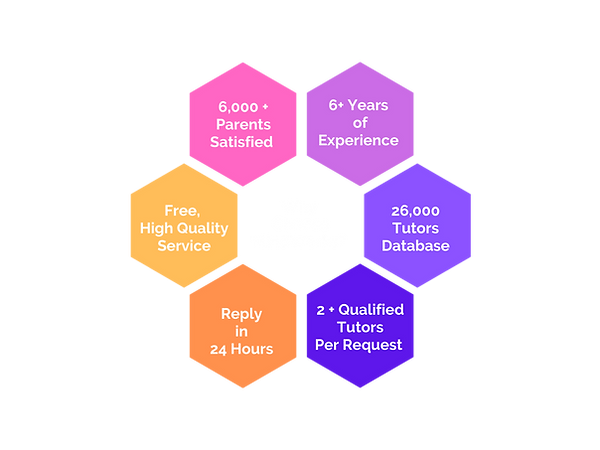 Reasons for choosing MindWorks Tuition Agency Singapore