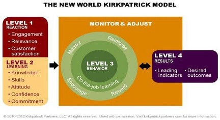 Learning evaluation and ROI Kirkpatrick level 4