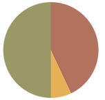 profit pie chart1.png