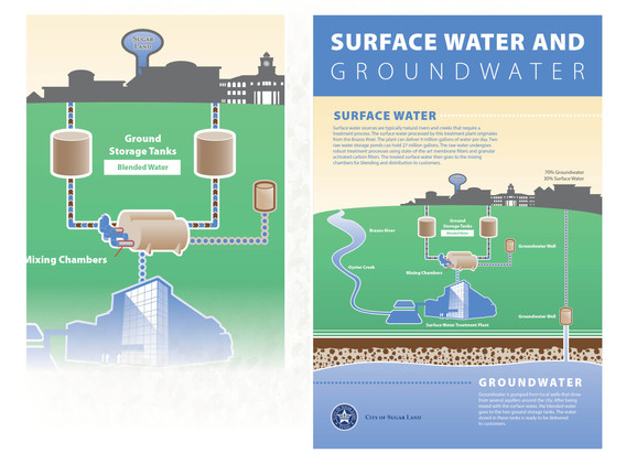 Surface Water and Groundwater