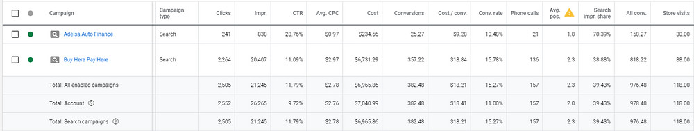 car dealership adwords conversions