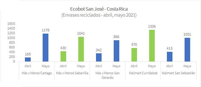 Ecobot San José - CR - may 2021.jpg