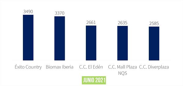 Ecobot Colombia Top 5 - Junio 2021_edite