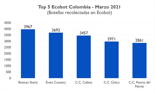 Ecobot Colombia-Top 5 - Mar 2021.jpg