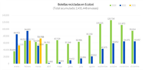 Total botellas recicladas en Ecobot - Co