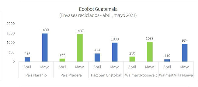 Ecobot Guatemala - may 2021.jpg