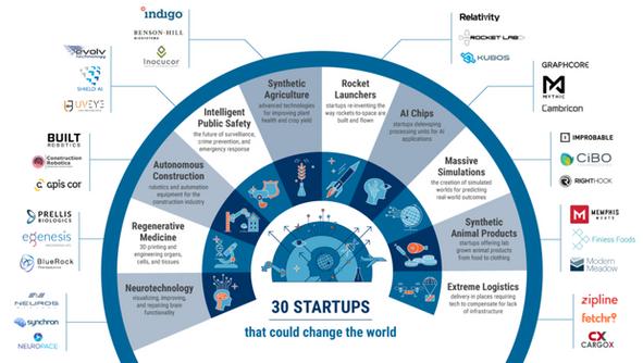 Startups para você ficar de olho em 2018