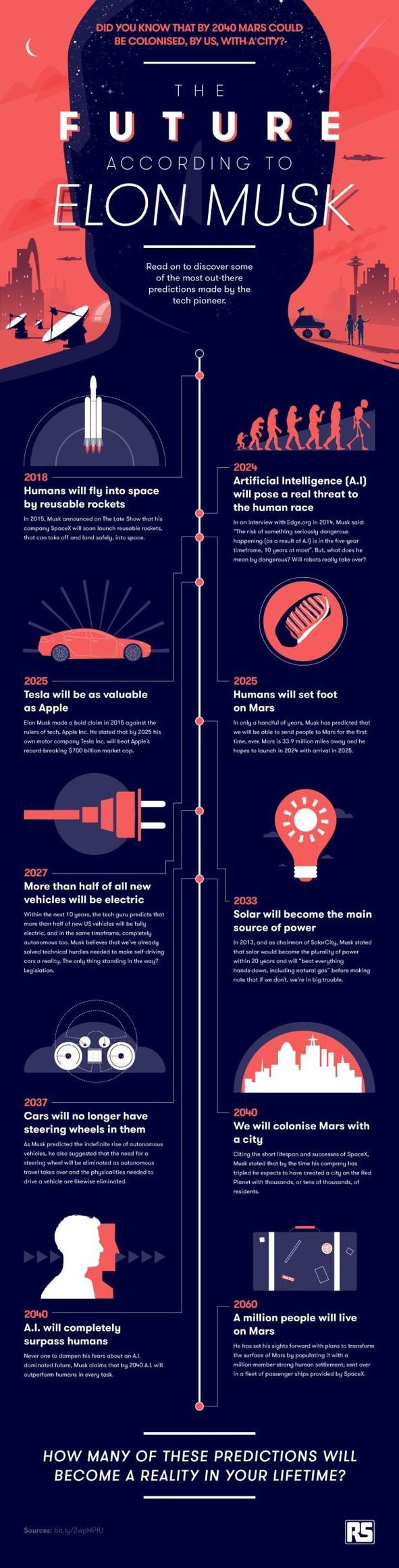 O futuro, segundo Elon Musk