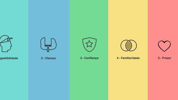 5 princípios de UX para guiar o design do seu produto