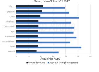 """""""Das Leben mit Apps managen ..."""""""
