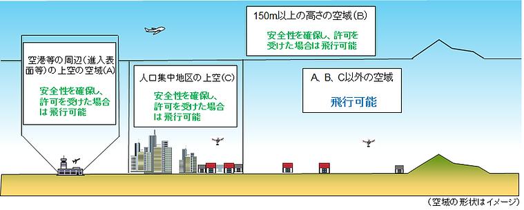 ドローン無人航空機の飛行の許可が必要となる空域について