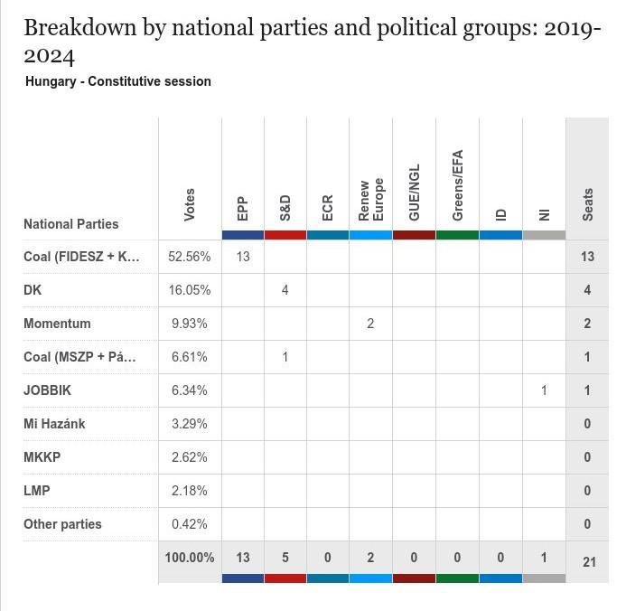 Macaristan 2019 Avrupa Parlamentosu Seçim Sonucu Grafiği