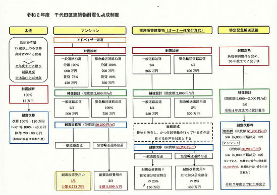 20200818_耐震助成制度千代田区各種.jpg