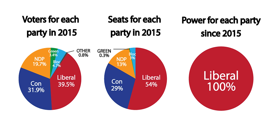 Raj-site-pie-chart-votes-seats-power.png