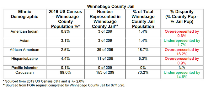 Winebago County Table.png