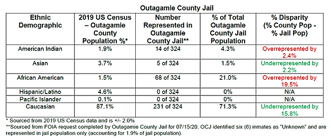 Outagamie County Table.png