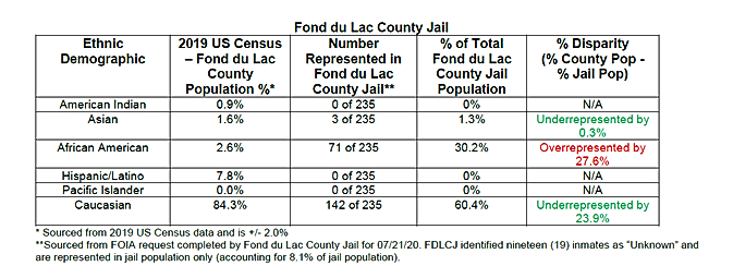 Fond du Lac County Table.png