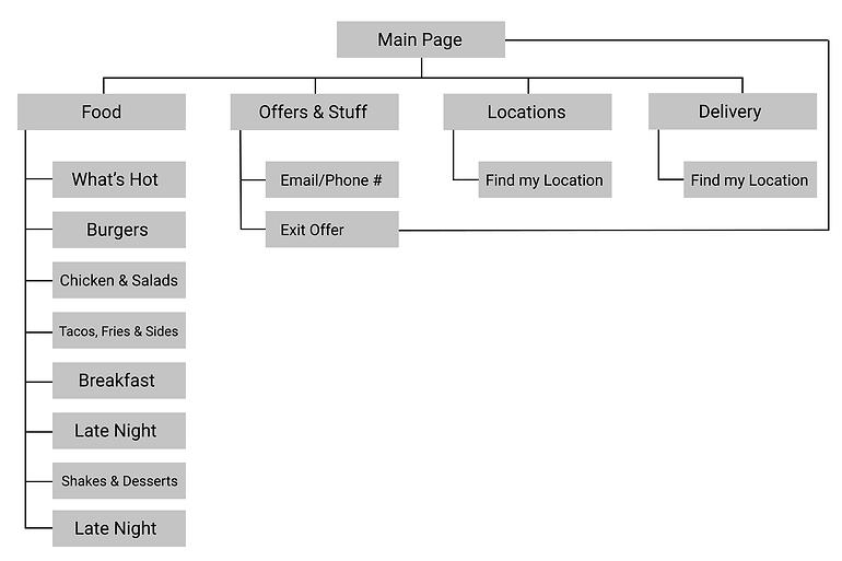 OG Site Map.png