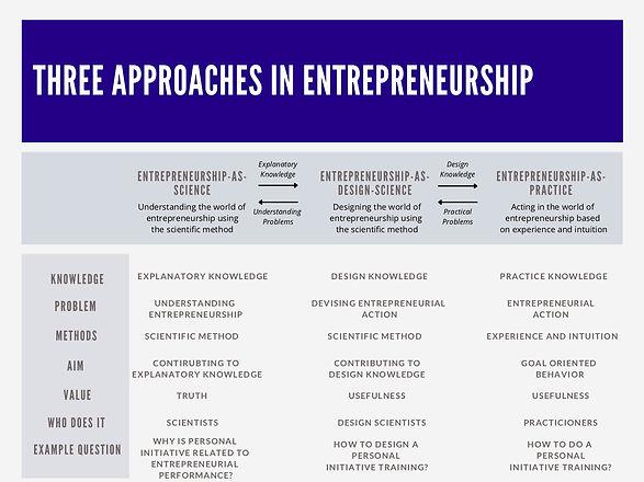 Three_Approaches_Entrepreneurship.jpg