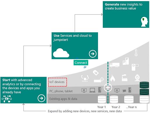 Digital Industrial Strategy Roadmap