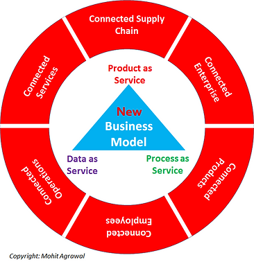 Product as a Service New Business Model
