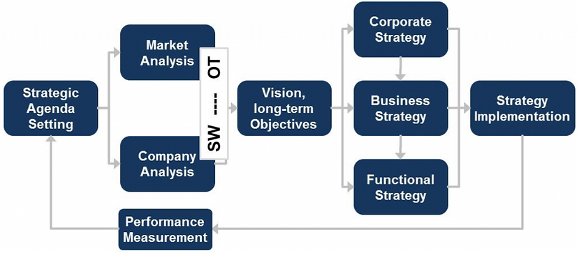 Digital Industrial Business Model SWOT Analysis