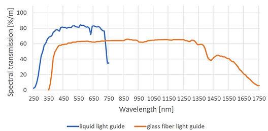 light guide transmission.JPG