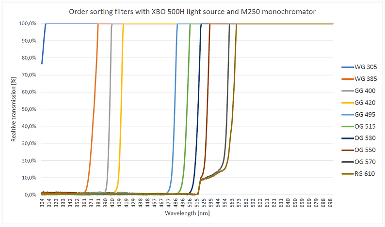 order sorting filters.PNG