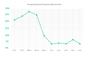 Email Responsive Rate
