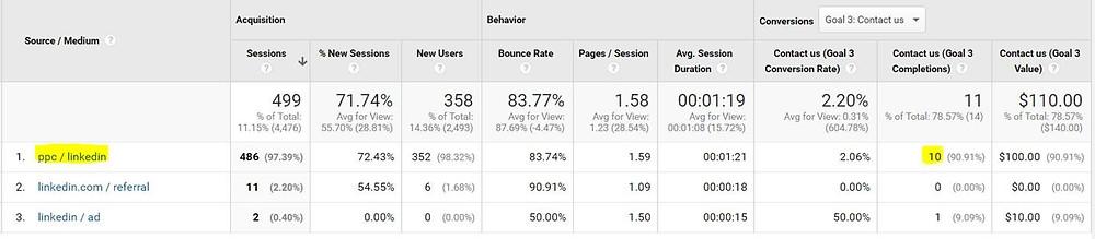 Google Analytics table