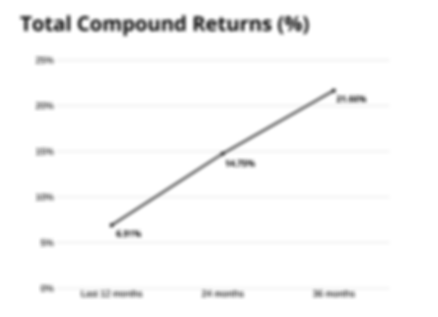 Total Compound Returns (%) (1).png