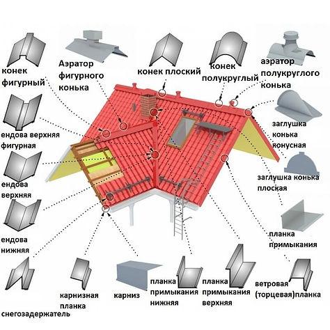 shema-raspolozheniya-dobornyh-elementov-
