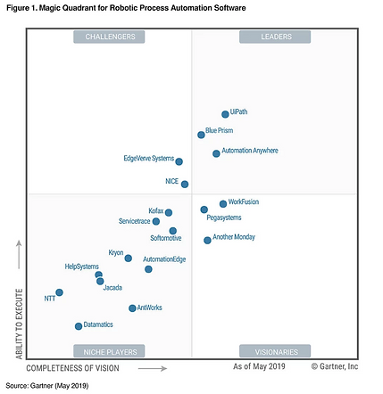 Magic Quadrant Gartner.PNG