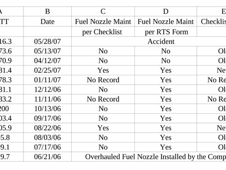 Rolls Royce 250 Series Gas Turbine Engine Failure Case Study