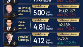 """""""สารัชถ์ รัตนาวะดี """"แชมป์เศรษฐีหุ้นไทย 2563ครองตำแหน่ง2ซ้อน รวย 1.1 แสนล้านบาท"""