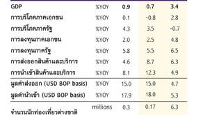 EIC หั่นเป้าจีดีพีปี 2564 เหลือ 0.7%