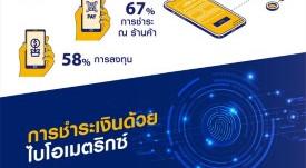 วีซ่า!เผยไทยตื่นตัวธุรกรรมเงินดิจิตอล80% สนใจเทคโนโลยีไบโอเมตริกซ์